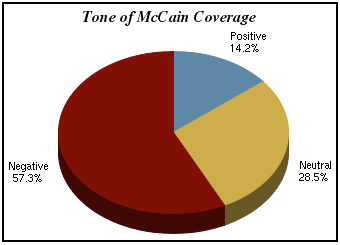 Toneofmccaincoverage